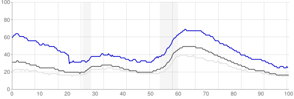Modesto, California monthly unemployment rate chart